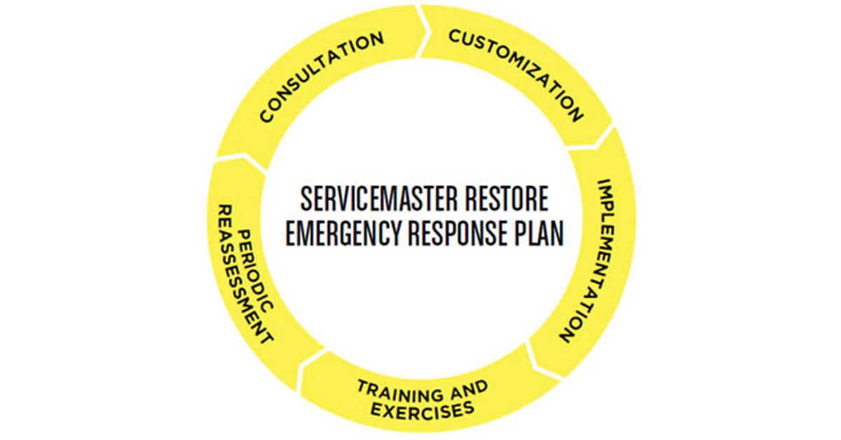 Commercial Disaster Preparedness Planning in Palmyra, VA